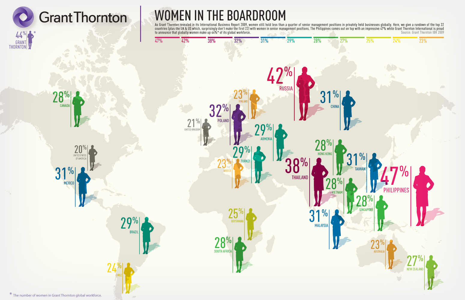 Women in the boardroom explains that in 2009 women still hold less than a quarter of senior management positions in privately help businesses globally.