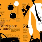 <b>Workplace Wishlist</b>