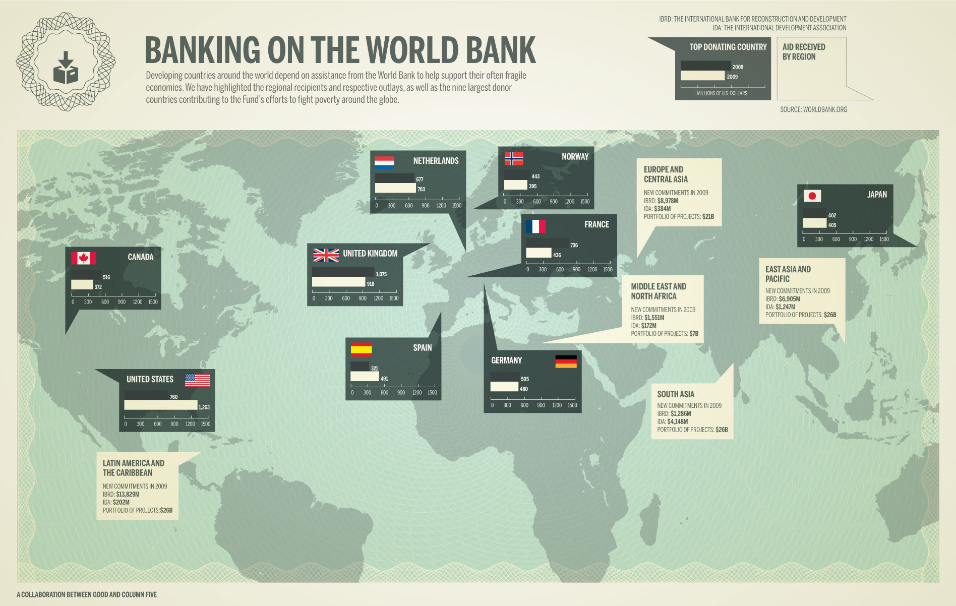 Banking on the world bank shows that each countries around the world are depending on its assistance to help them support their often fragile economies.