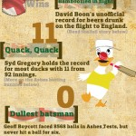 <b>Facts about the Ashes Cricket Series.</b>