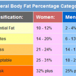 <b>Body Fat Percentages</b>