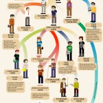 <b>Evolution of the Geeks !!!</b>