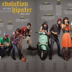 <b>Evolution of the Hipster - Hipster Life Cycle !!!!</b>