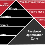 <b>Facebook Demographic Breakdown</b>