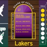 <b>Laker Facts</b>