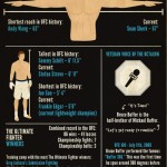 <b>Mixed Martial Arts ! Facts !!!</b>