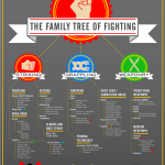 <b>Mixed Martial Arts Tree</b>