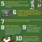 <b>NFL Facts</b>
