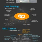 <b>SEO Facts</b>