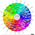 The conversations piece of the Social Media acts for the degree to which users correspond with different users in a social media setting. Numerous social media destinations are outlined principally […]