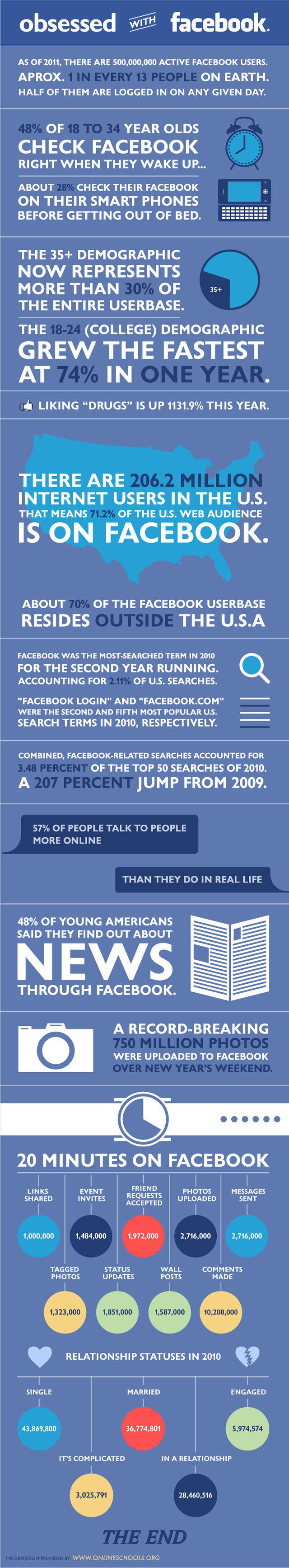 Facebook Obsession