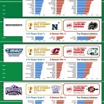 <b>NCAA Brains vs Wins Football 2010</b>