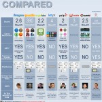 <b>Interesting Social Network Comparisons</b>