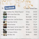 <b>The Top Viral Brands of 2010</b>