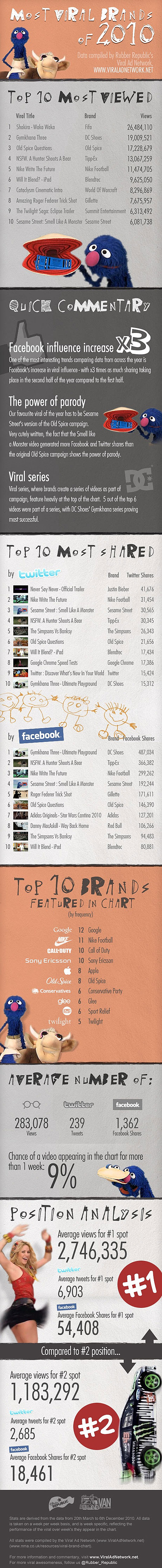 Viral Brands of 2010