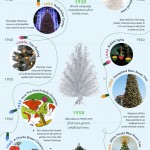 <b>History of Christmas Trees</b>