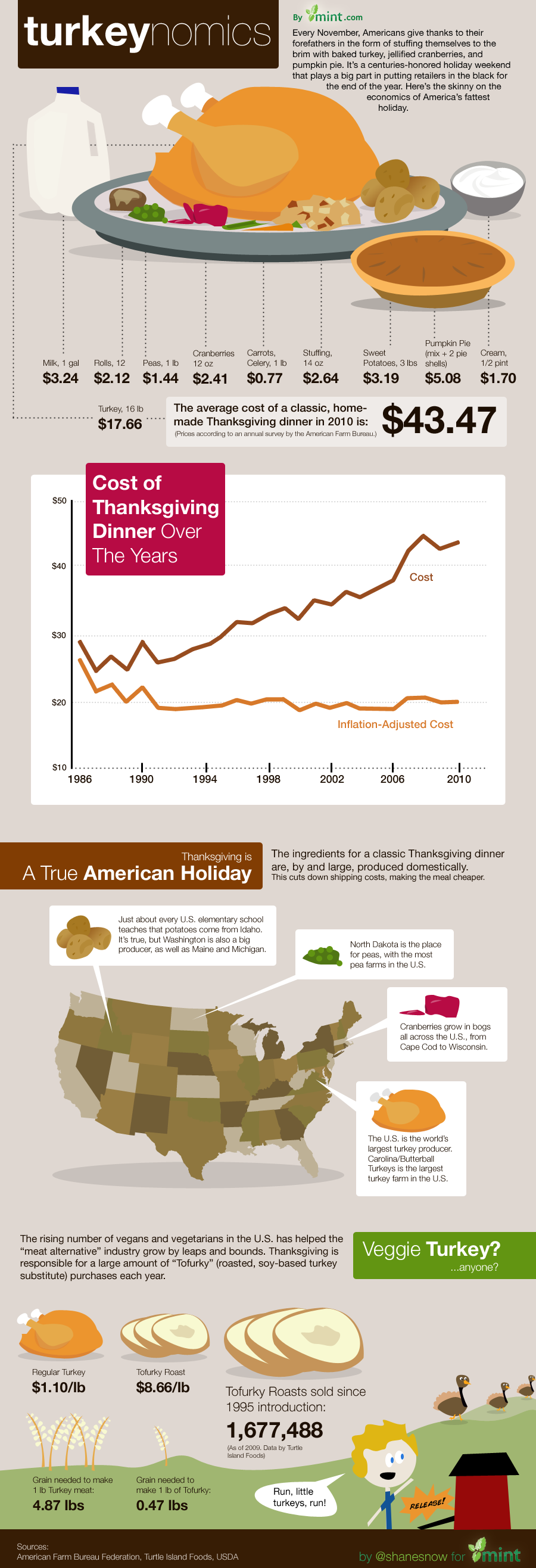 Thanksgiving Economics