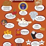 <b>Crazy Thanksgiving Facts You Never Knew</b>