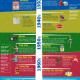 This infographic shows the top 50 Christmas Toys of the last 100 years. Nice to see these toys. Originally posted: April 18, 2013