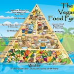 <b>The Vegan Food Pyramid Visualized</b>