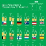 <b>Which Countries Produce the Most Beer</b>