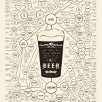 <b>How to Identify Different Beer Types</b>