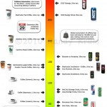 <b>How Much Caffeine Is in Your Favorite Drinks</b>