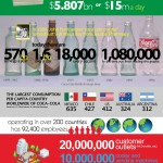<b>How Coca-Cola Runs the World and Facts</b>