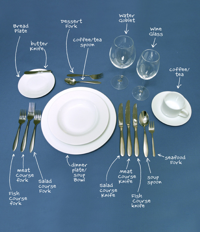Cutlery Uses