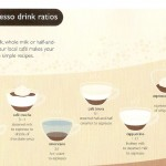 <b>How to Understand Espresso Drink Ratios</b>