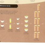 <b>How to Estimate how Much Caffeine is in a Drink</b>