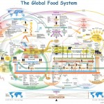 <b>The Global Food System Infographic Map</b>