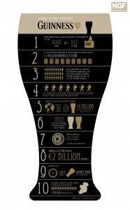 The Most Amazing Stats About Guinness