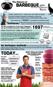 The Amazing History of Barbeque in the United States